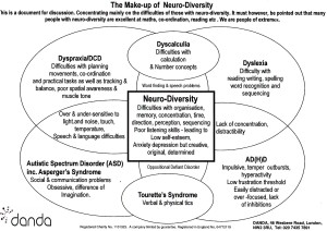 Cross-over-between-dyslexia-and-dyspraxia-and-other-Neuro-diversity-by-Danda